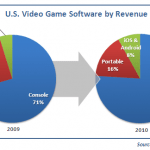 Apple-and-Google-Capture-U-S-Video-Game-Market-Share-in-2010